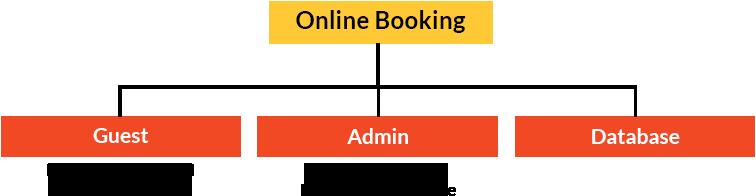 faq-hotel-guest-reservation